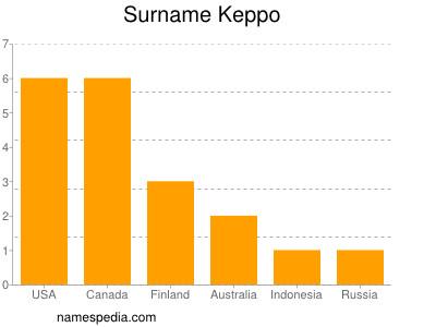 Surname Keppo
