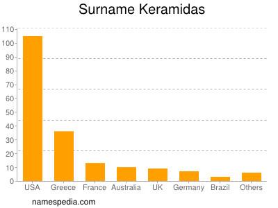 Surname Keramidas
