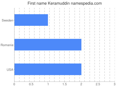 Given name Keramuddin