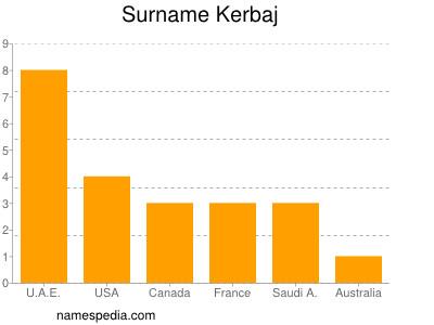 Surname Kerbaj