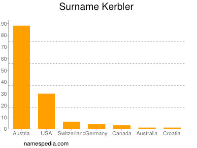 Surname Kerbler