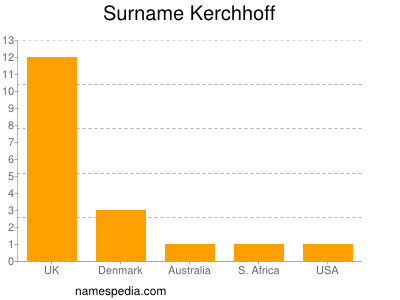 Surname Kerchhoff
