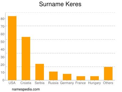 Surname Keres