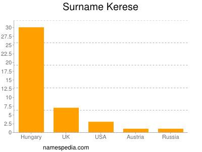 Surname Kerese