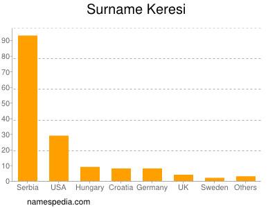 Surname Keresi