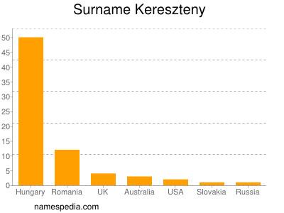 Surname Kereszteny