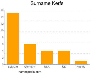 Surname Kerfs