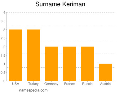 Surname Keriman