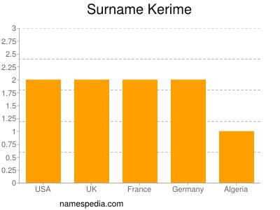 Surname Kerime