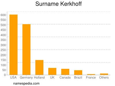 Surname Kerkhoff
