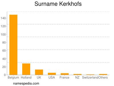 Surname Kerkhofs