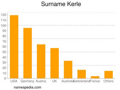 Surname Kerle