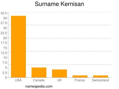 Surname Kernisan