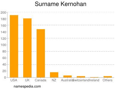 Surname Kernohan