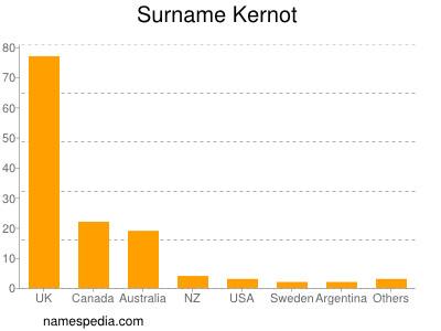Surname Kernot