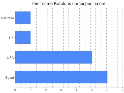 Given name Kerolous