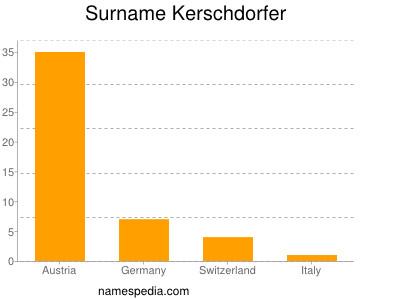 Surname Kerschdorfer