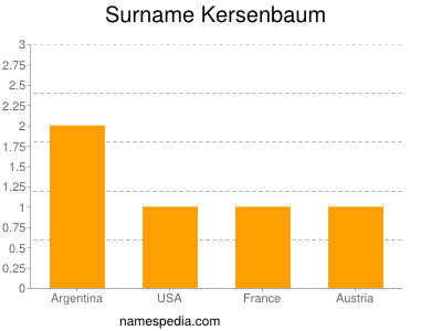 Surname Kersenbaum