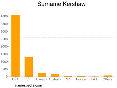 Surname Kershaw