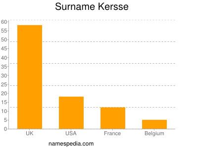 Surname Kersse