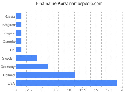 Given name Kerst