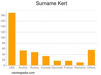 Surname Kert