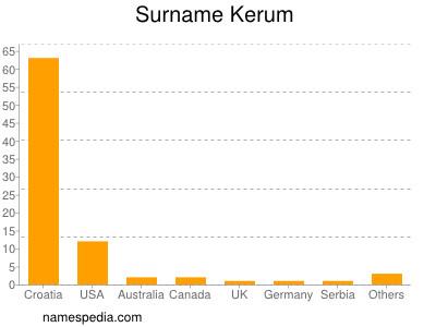 Surname Kerum
