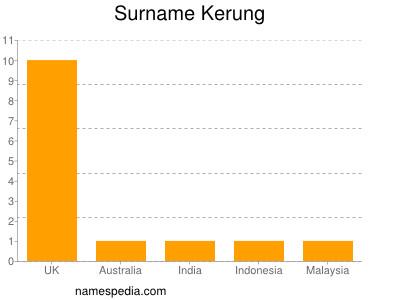 Surname Kerung