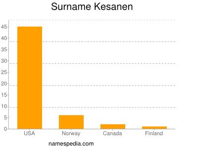 Surname Kesanen