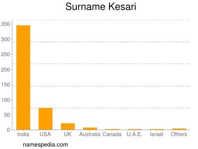 Surname Kesari