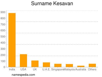 Surname Kesavan