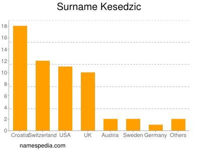 Surname Kesedzic