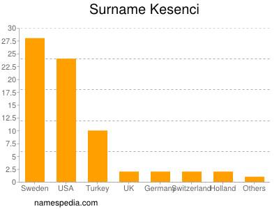 nom Kesenci