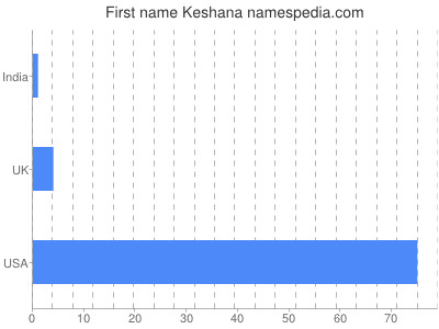Given name Keshana