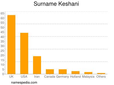 Surname Keshani
