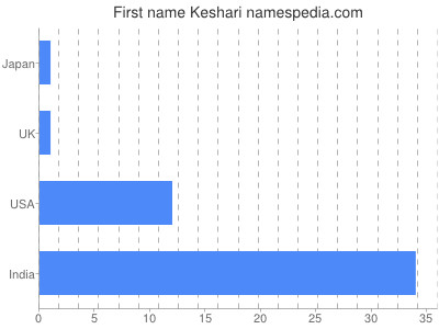 Given name Keshari