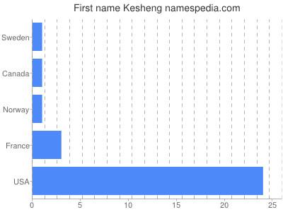 Given name Kesheng