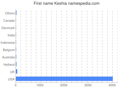 Given name Keshia