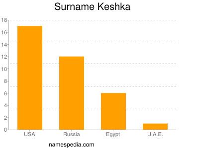 Surname Keshka
