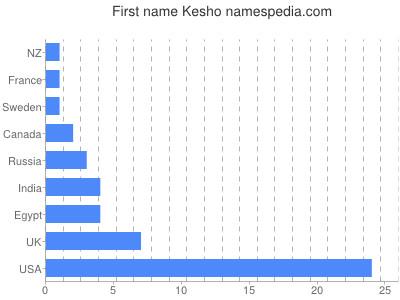 Given name Kesho