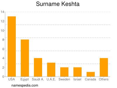 Surname Keshta