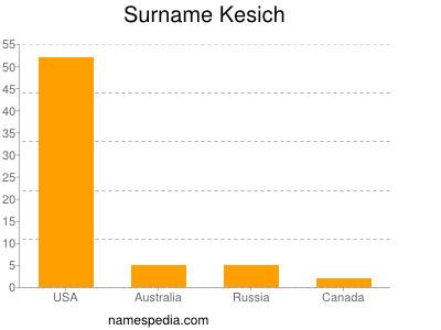 Surname Kesich