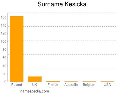 Surname Kesicka