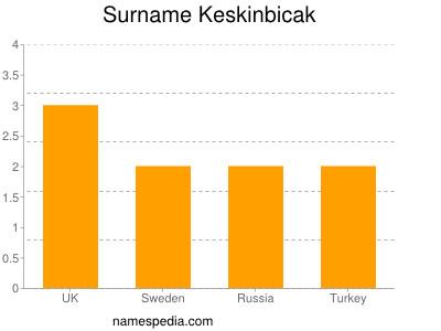 Surname Keskinbicak