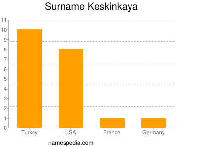 Surname Keskinkaya