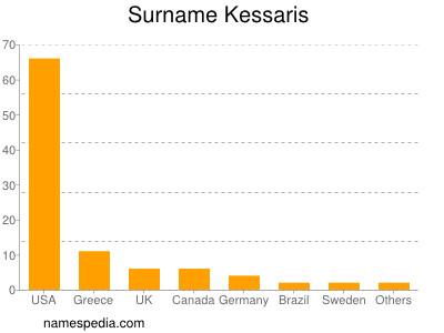 Surname Kessaris