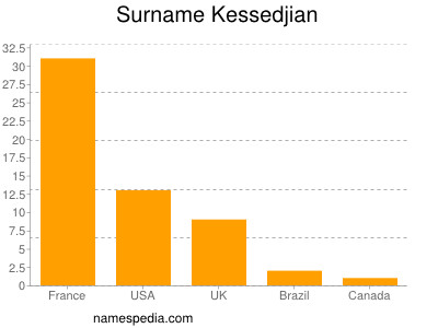 Surname Kessedjian