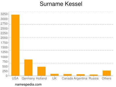 Surname Kessel