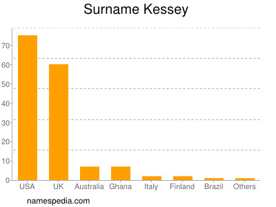 Surname Kessey