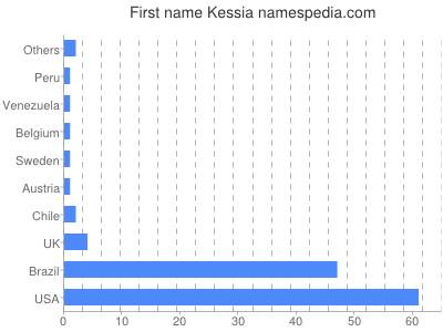 Given name Kessia